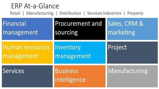 Enterprise Resource Planning At A Glance